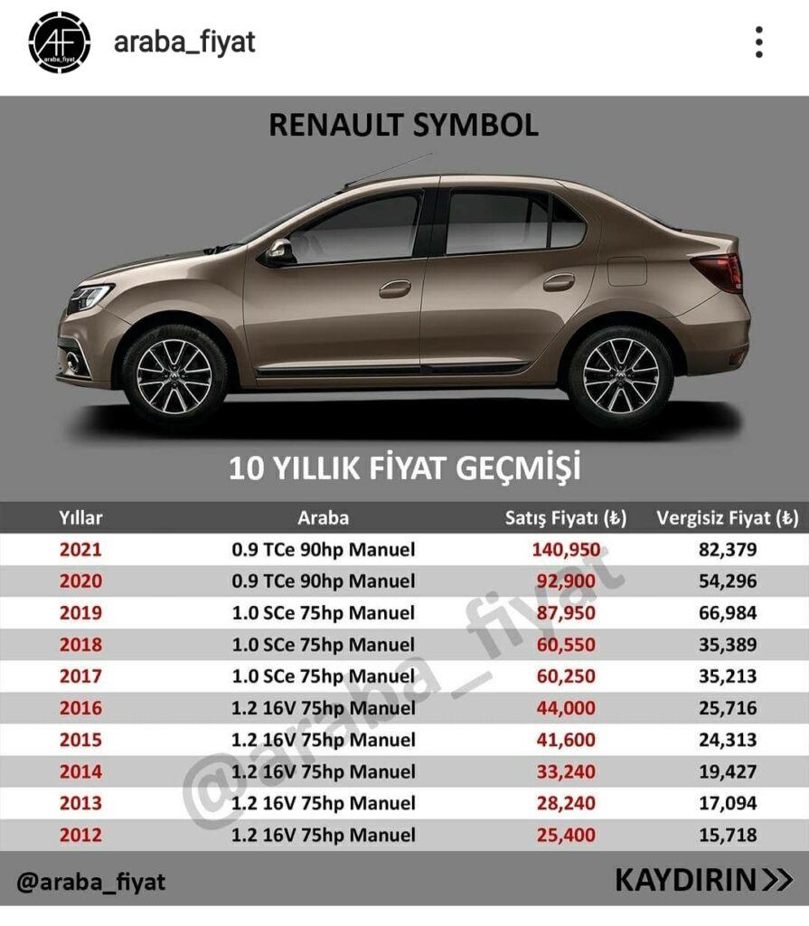 Yıllara göre araba fiyatları